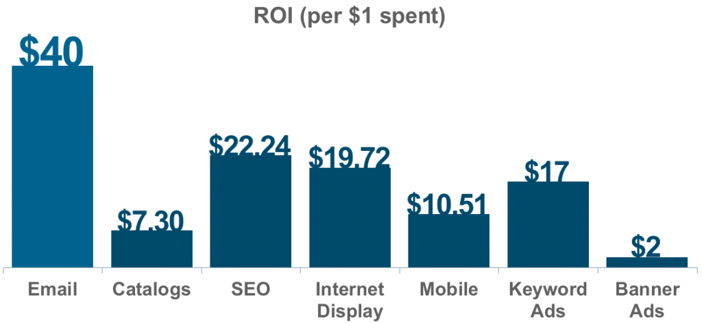 Internet Marketing Return on Investment (ROI)